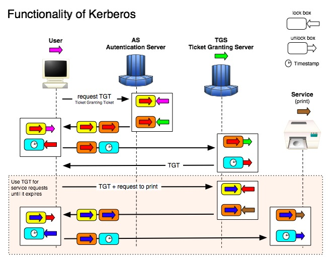 Kerberos Functionality Diagram
